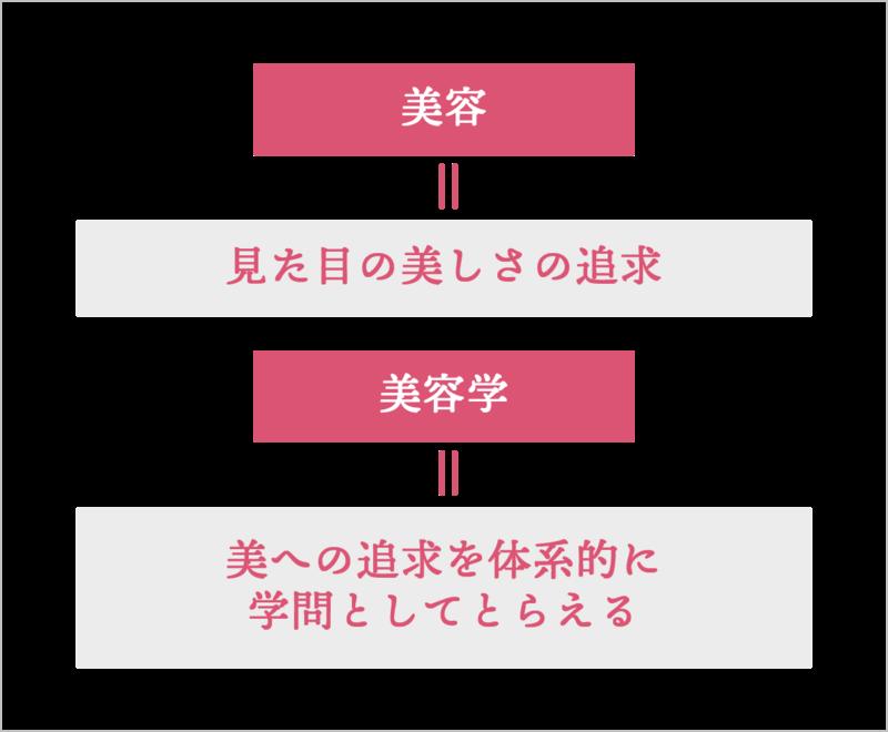 図1「美容」と「美容学」